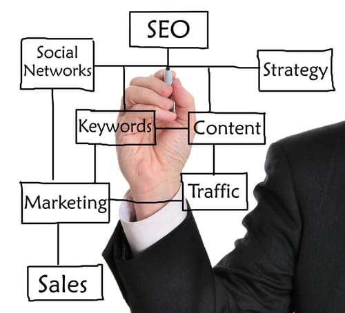 Best Knoxville SEO Company
